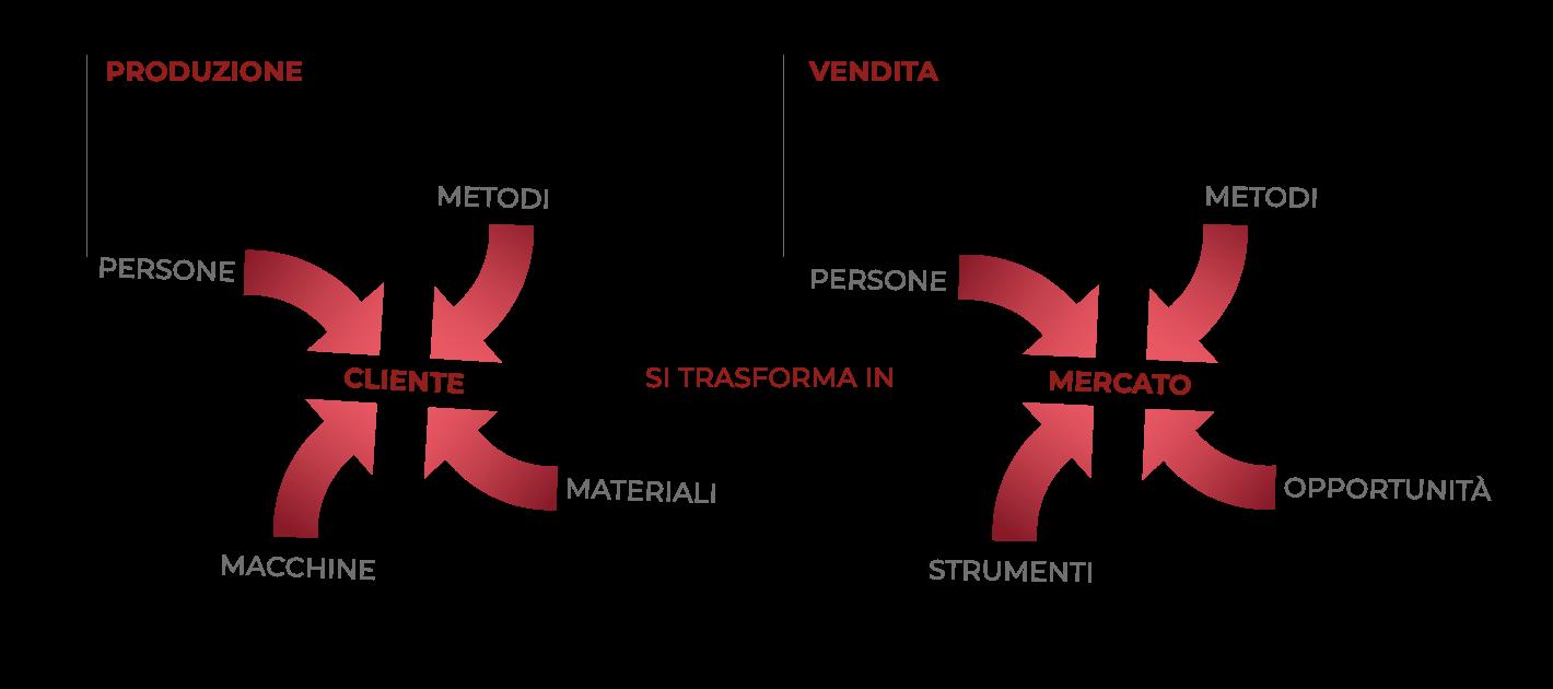 Grafico Fattori