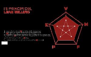 I 5 principi del lean selling per la riorganizzazione della struttura commerciale
